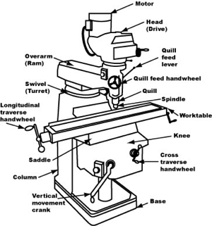 The Fundamentals of a Vertical Machining Center  VMC